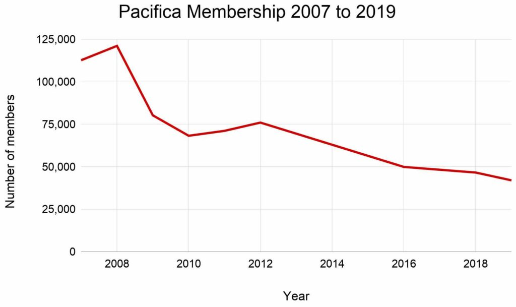 Graph showing dramatic drop in Pacifica membership